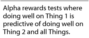 Alpha rewards tests where doing well on Thing 1 is predictive of doing well on Thing 2 and all Things.